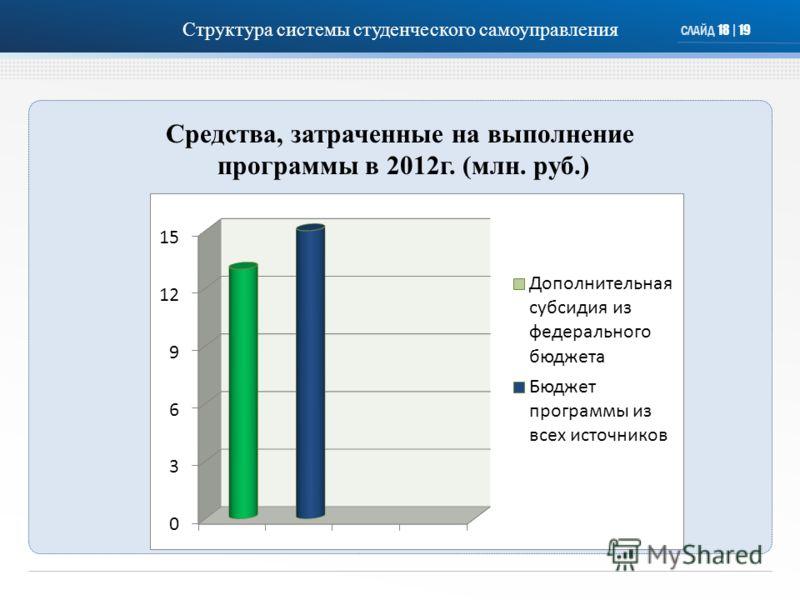СЛАЙД 18 | 19 Средства, затраченные на выполнение программы в 2012г. (млн. руб.) Структура системы студенческого самоуправления