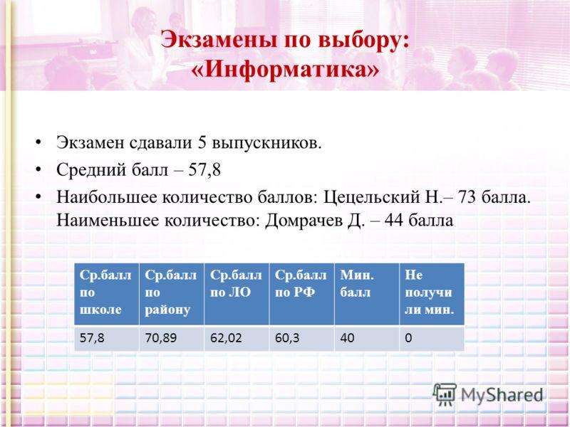 Экзамены по выбору: «Информатика» Экзамен сдавали 5 выпускников. Средний балл – 57,8 Наибольшее количество баллов: Цецельский Н.– 73 балла. Наименьшее количество: Домрачев Д. – 44 балла Ср.балл по школе Ср.балл по району Ср.балл по ЛО Ср.балл по РФ М