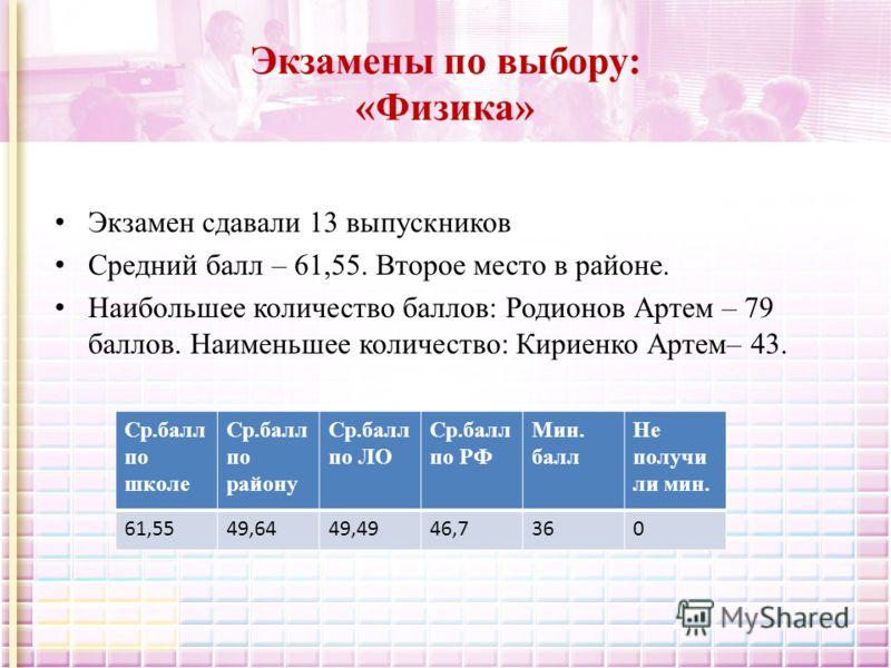 Экзамены по выбору: «Физика» Экзамен сдавали 13 выпускников Средний балл – 61,55. Второе место в районе. Наибольшее количество баллов: Родионов Артем – 79 баллов. Наименьшее количество: Кириенко Артем– 43. Ср.балл по школе Ср.балл по району Ср.балл п