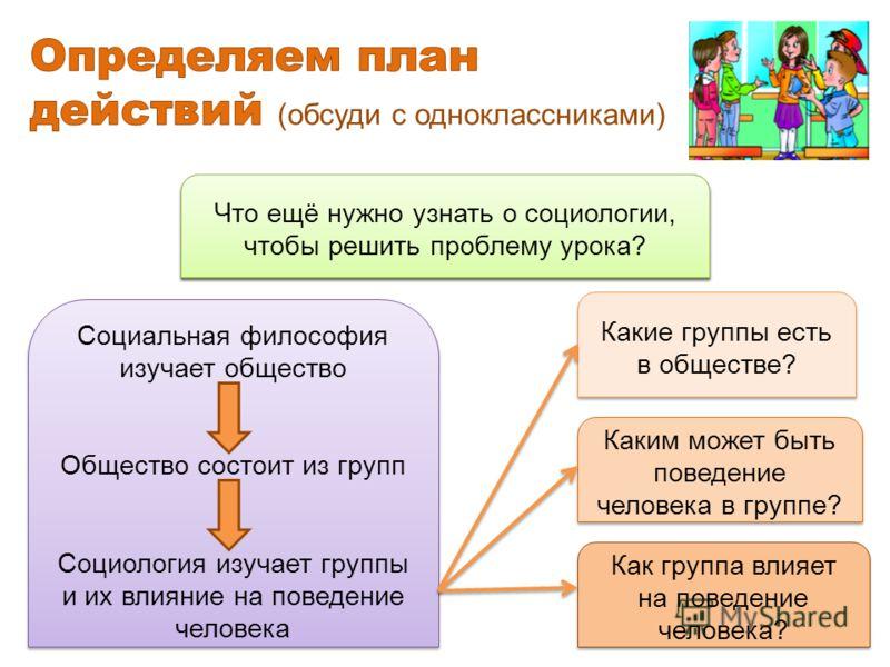 Каким может быть поведение человека в группе? Как группа влияет на поведение человека? Какую связь можно установить между обществом, социальной философией и социологией? Социальная философия изучает общество Общество состоит из групп Социология изуча