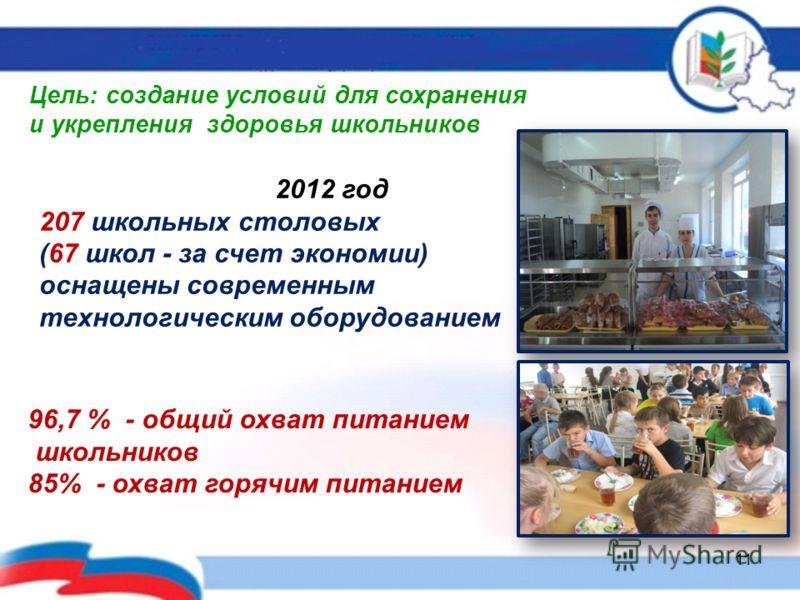Цель: создание условий для сохранения и укрепления здоровья школьников 2012 год 207 школьных столовых (67 школ - за счет экономии) оснащены современным технологическим оборудованием 96,7 % - общий охват питанием школьников 85% - охват горячим питание