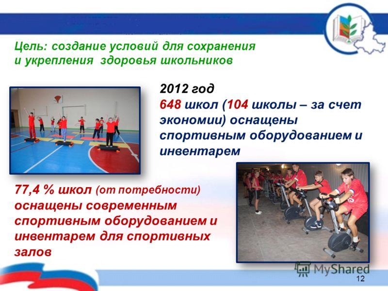 2012 год 648 школ (104 школы – за счет экономии) оснащены спортивным оборудованием и инвентарем Цель: создание условий для сохранения и укрепления здоровья школьников 77,4 % школ (от потребности) оснащены современным спортивным оборудованием и инвент
