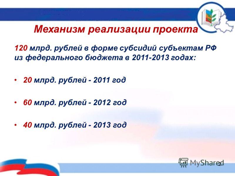 Механизм реализации проекта 120 млрд. рублей в форме субсидий субъектам РФ из федерального бюджета в 2011-2013 годах: 20 млрд. рублей - 2011 год 60 млрд. рублей - 2012 год 40 млрд. рублей - 2013 год 2