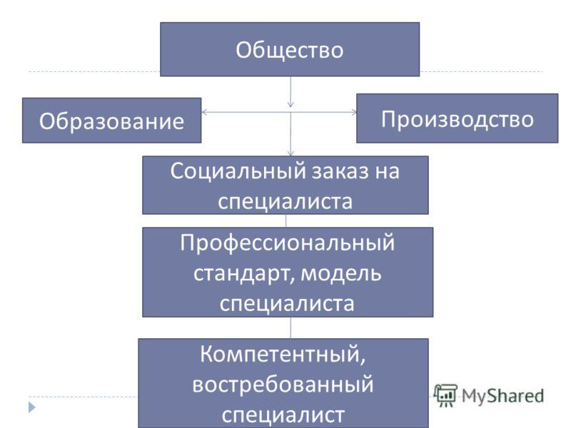 Общество Производство Образование Социальный заказ на специалиста Профессиональный стандарт, модель специалиста Компетентный, востребованный специалист