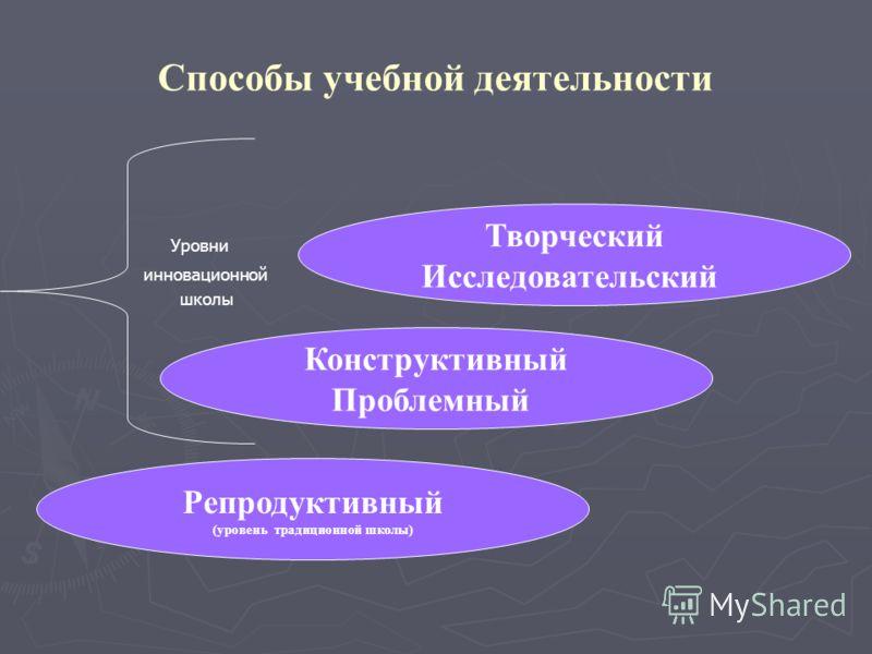 Способы учебной деятельности Уровни инновационной школы Репродуктивный (уровень традиционной школы) Конструктивный Проблемный Творческий Исследовательский