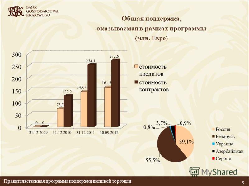 Общая поддержка, оказываемая в рамках программы (млн. Евро) 9 Правительственная программа поддержки внешней торговли