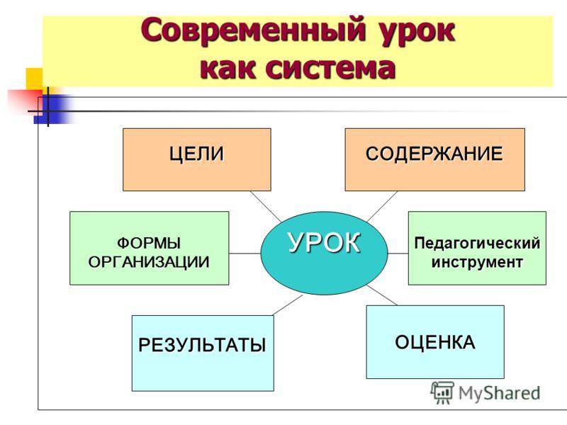ЦЕЛИ СОДЕРЖАНИЕ ФОРМЫ ОРГАНИЗАЦИИ Педагогическийинструмент ОЦЕНКА УРОК РЕЗУЛЬТАТЫ Современный урок как система