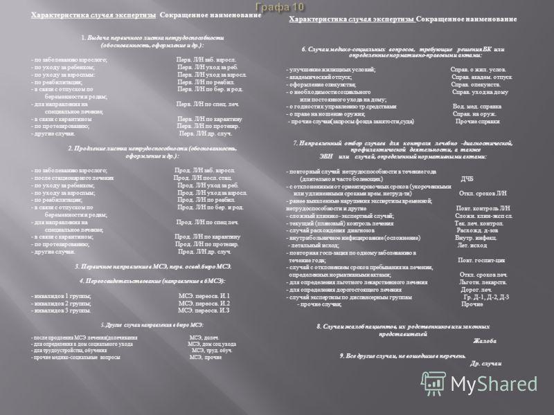 Характеристика случая экспертизы Сокращенное наименование 1. Выдача первичного листка нетрудоспособности (обоснованность, оформление и др.): - по заболеванию взрослого; Перв. Л/Н заб. взросл. - по уходу за ребенком; Перв. Л/Н уход за реб. - по уходу