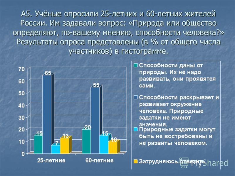 А5. Учёные опросили 25-летних и 60-летних жителей России. Им задавали вопрос: «Природа или общество определяют, по-вашему мнению, способности человека?» Результаты опроса представлены (в % от общего числа участников) в гистограмме.
