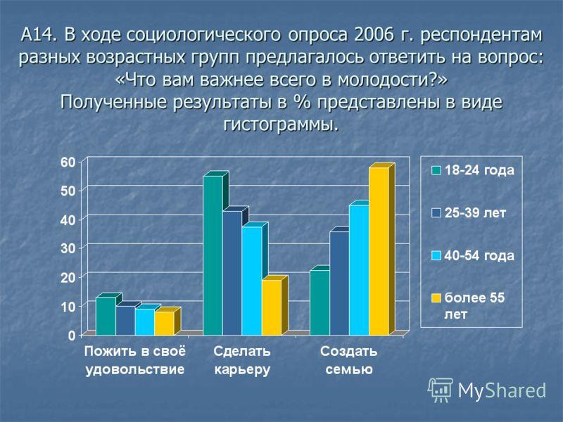 А14. В ходе социологического опроса 2006 г. респондентам разных возрастных групп предлагалось ответить на вопрос: «Что вам важнее всего в молодости?» Полученные результаты в % представлены в виде гистограммы.