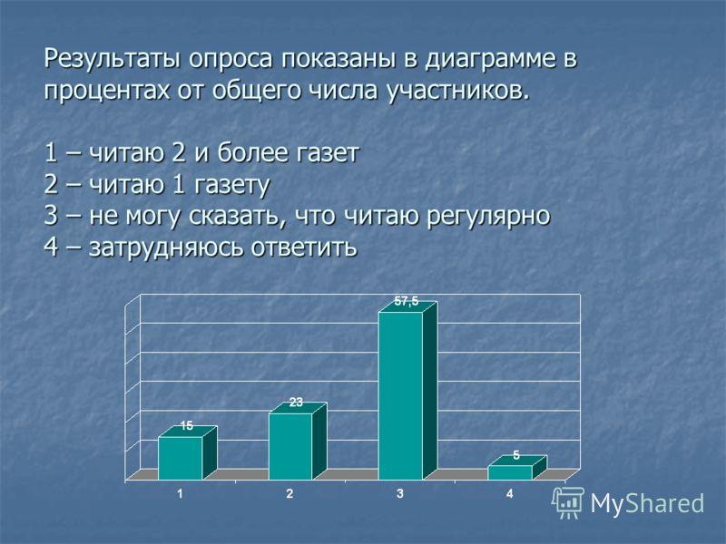 Результаты опроса показаны в диаграмме в процентах от общего числа участников. 1 – читаю 2 и более газет 2 – читаю 1 газету 3 – не могу сказать, что читаю регулярно 4 – затрудняюсь ответить