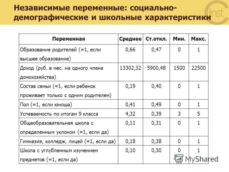 Независимые переменные: социально- демографические и школьные характеристики ПеременнаяСреднееСт.откл.Мин.Макс. Образование родителей (=1, если высшее образование) 0,660,4701 Доход (руб. в мес. на одного члена домохозяйства) 13302,325900,48150022500