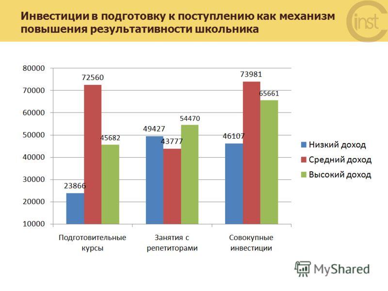 Высшая школа экономики, Москва, 2012 Инвестиции в подготовку к поступлению как механизм повышения результативности школьника