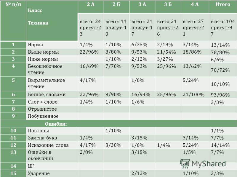 п / п Класс Техника 2 А 2 Б 3 А 3 Б 4 А Итого всего : 24 присут.:2 3 всего : 11 присут.:1 0 всего : 21 присут.:1 7 всего :21 присут.:2 6 всего : 27 присут.:2 1 всего : 104 присут.:9 7 1 Норма 1/4%1/10%6/35%2/19%3/14% 13/14% 2 Выше нормы 22/96%8/80%9/