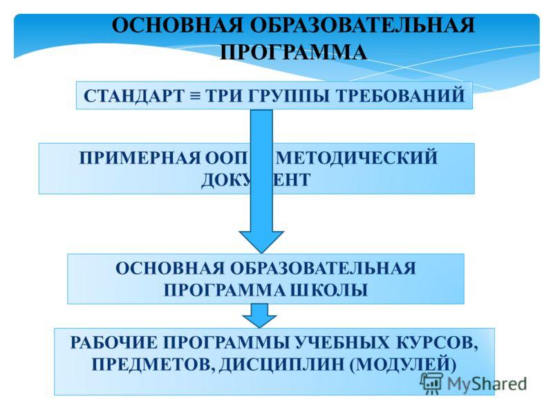 ОСНОВНАЯ ОБРАЗОВАТЕЛЬНАЯ ПРОГРАММА СТАНДАРТ ТРИ ГРУППЫ ТРЕБОВАНИЙ ПРИМЕРНАЯ ООП – МЕТОДИЧЕСКИЙ ДОКУМЕНТ ОСНОВНАЯ ОБРАЗОВАТЕЛЬНАЯ ПРОГРАММА ШКОЛЫ РАБОЧИЕ ПРОГРАММЫ УЧЕБНЫХ КУРСОВ, ПРЕДМЕТОВ, ДИСЦИПЛИН (МОДУЛЕЙ)