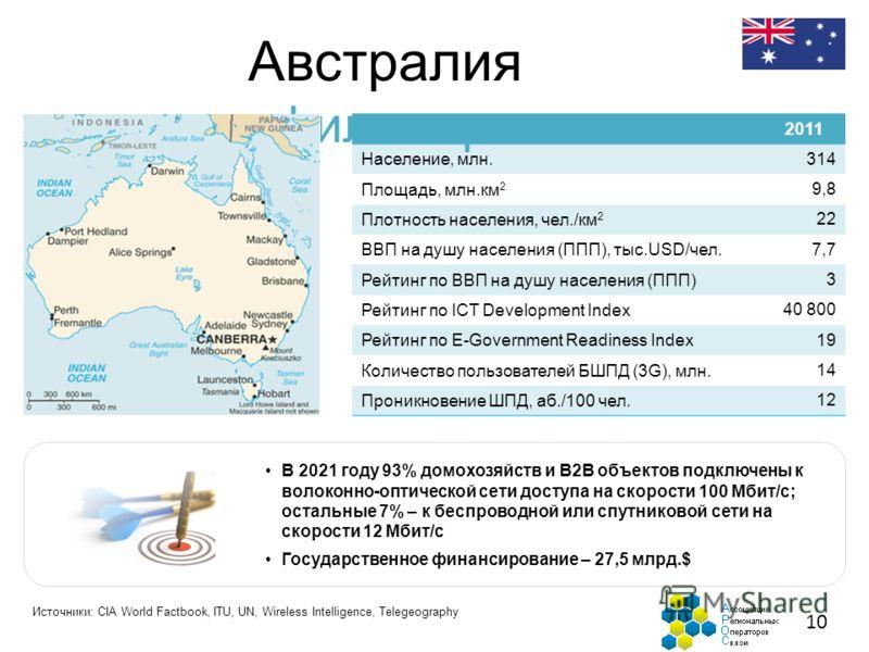 Австралия профиль страны 10 2011 Население, млн. 314 Площадь, млн.км 2 9,8 Плотность населения, чел./км 2 22 ВВП на душу населения (ППП), тыс.USD/чел. 7,7 Рейтинг по ВВП на душу населения (ППП) 3 Рейтинг по ICT Development Index 40 800 Рейтинг по E-G