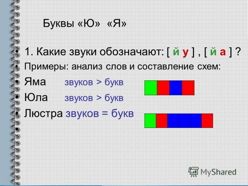 Буквы «Ю» «Я» 1. Какие звуки обозначают: [ й у ], [ й а ] ? Примеры: анализ слов и составление схем: Яма звуков > букв Юла звуков > букв Люстра звуков = букв