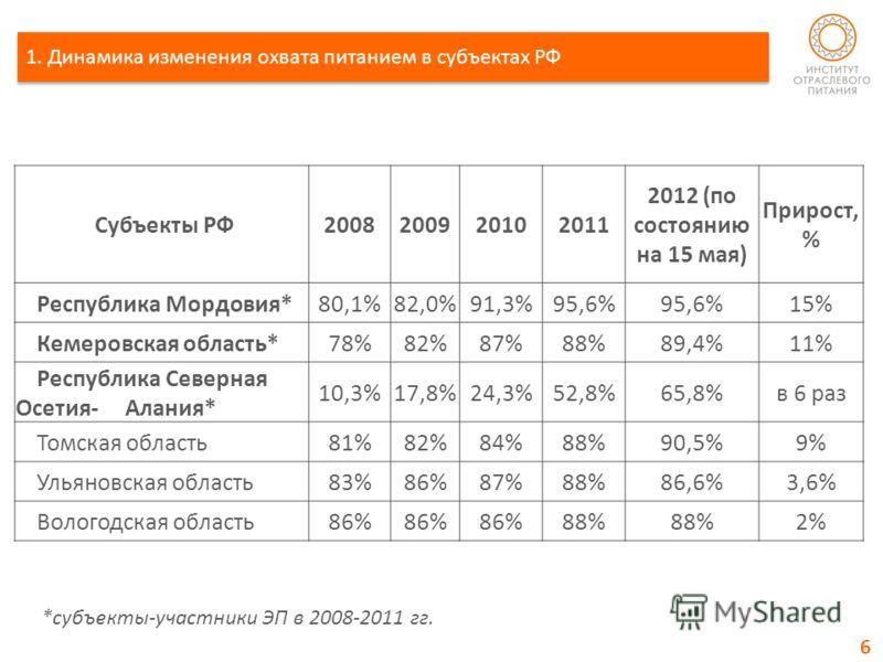 1. Динамика изменения охвата питанием в субъектах РФ Субъекты РФ2008200920102011 2012 (по состоянию на 15 мая) Прирост, % Республика Мордовия*80,1%82,0%91,3%95,6% 15% Кемеровская область*78%82%87%88%89,4%11% Республика Северная Осетия- Алания* 10,3%1