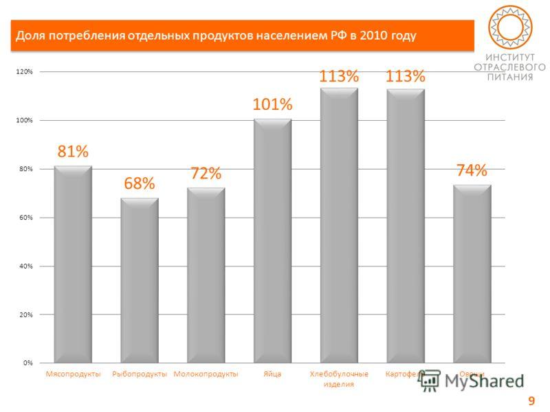 9 Доля потребления отдельных продуктов населением РФ в 2010 году