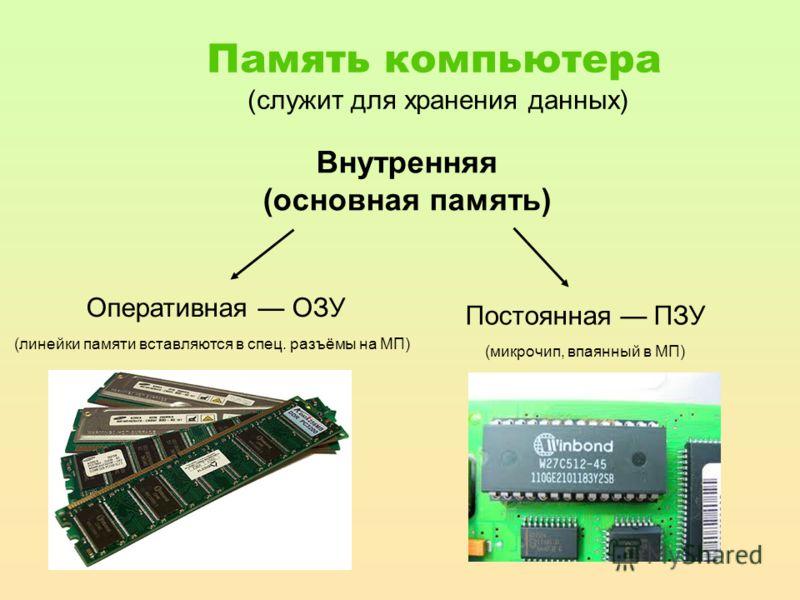 Память компьютера (служит для хранения данных) Внутренняя (основная память) Оперативная ОЗУ (линейки памяти вставляются в спец. разъёмы на МП) Постоянная ПЗУ (микрочип, впаянный в МП)