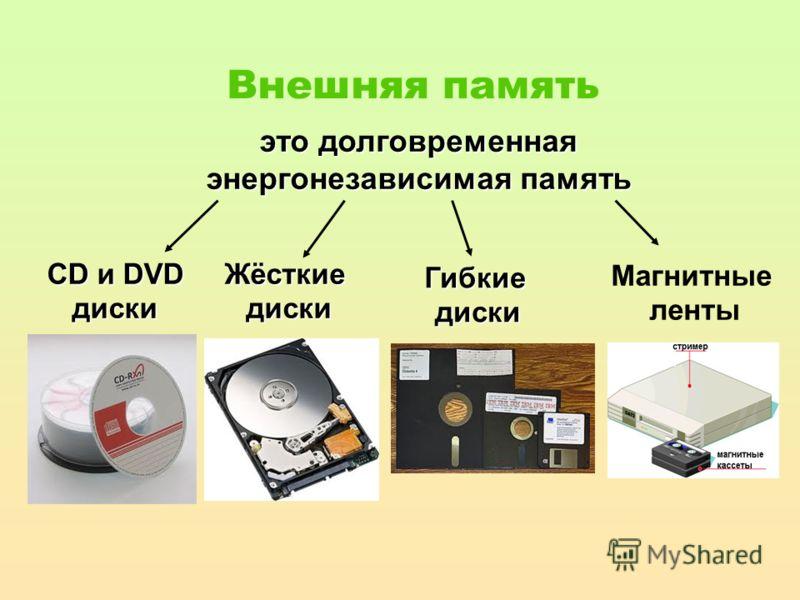 это долговременная энергонезависимая память CD и DVD диски Магнитные ленты Внешняя память Жёсткиедиски Гибкиедиски