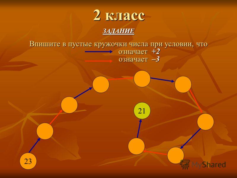2 класс ЗАДАНИЕ Впишите в пустые кружочки числа при условии, что означает +2 означает +2 означает –3 означает –3 23 21