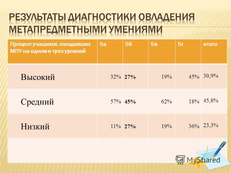 Процент учащихся, овладевших МПУ на одном и трех уровней 5а5б5в5гитого Высокий 32% 27% 19%45% 30,9% Средний 57% 45% 62%18% 45,8% Низкий 11% 27% 19%36% 23,3%