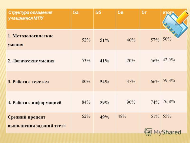 Структура овладения учащимися МПУ 5а5б5в5гитого 1. Методологические умения 52% 51% 40%57% 50% 2. Логические умения 53% 41% 20%56% 42,5% 3. Работа с текстом 80% 54% 37%66% 59,3% 4. Работа с информацией 84% 59% 90%74% 76,8% Средний процент выполнения з