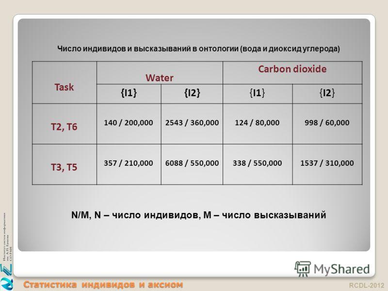 Статистика индивидов и аксиом RCDL-2012 Task Water Carbon dioxide {I1}{I2}{I1}{I2} T2, T6 140 / 200,0002543 / 360,000 124 / 80,000 998 / 60,000 T3, T5 357 / 210,0006088 / 550,000338 / 550,0001537 / 310,000 Число индивидов и высказываний в онтологии (