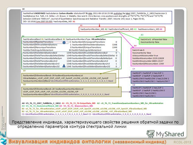 Визуализация индивидов онтологии (независимый индивид) Представление индивида, характеризующего свойства решения обратной задачи по определению параметров контура спектральной линии RCDL-2012