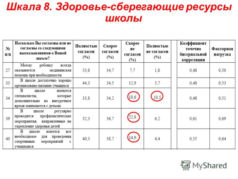 Шкала 8. Здоровье-сберегающие ресурсы школы
