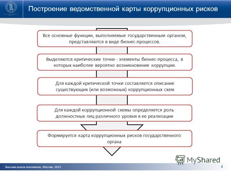 Высшая школа экономики, Москва, 2012 4 Построение ведомственной карты коррупционных рисков Все основные функции, выполняемые государственным органом, представляются в виде бизнес-процессов. Выделяются критические точки - элементы бизнес-процесса, в к