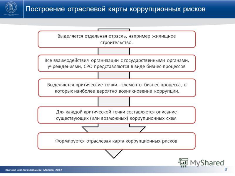 Высшая школа экономики, Москва, 2012 6 Построение отраслевой карты коррупционных рисков Выделяется отдельная отрасль, например жилищное строительство. Все взаимодействия организации с государственными органами, учреждениями, СРО представляются в виде