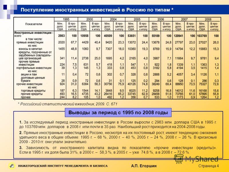 А.П. Егоршин Страница 4 * Российский статистический ежегодник, 2009. С. 671 1. За исследуемый период иностранные инвестиции в России выросли с 2983 млн. доллара США в 1995 г. до 103769 млн. долларов в 2008 г. или почти в 35 раз. Наибольший рост прихо