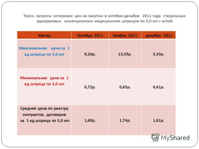 Торги, запросы котировок цен на закупки в октябре - декабре 2011 года стерильных одноразовых инъекционных медицинских шприцов по 5,0 мл с иглой МесяцОктябрь 2011Ноябрь 2011 декабрь 2011 Максимальная цена за 1 ед шприца по 5,0 мл 9,26р.13,59р.5,33р. М
