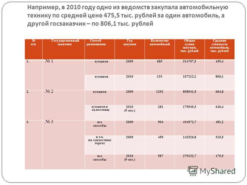 Например, в 2010 году одно из ведомств закупала автомобильную технику по средней цене 475,5 тыс. рублей за один автомобиль, а другой госзаказчик – по 806,1 тыс. рублей п/п Государственный заказчик Способ размещения Год закупки Количество автомобилей