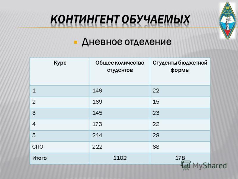 Дневное отделение КурсОбщее количество студентов Студенты бюджетной формы 114922 216915 314523 417322 524428 СПО22268 Итого1102178