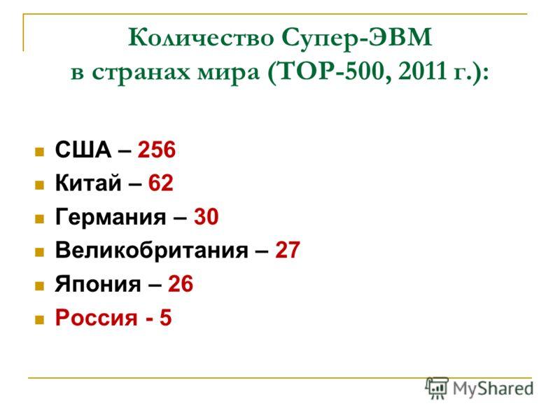 Количество Супер-ЭВМ в странах мира (ТОР-500, 2011 г.): США – 256 Китай – 62 Германия – 30 Великобритания – 27 Япония – 26 Россия - 5