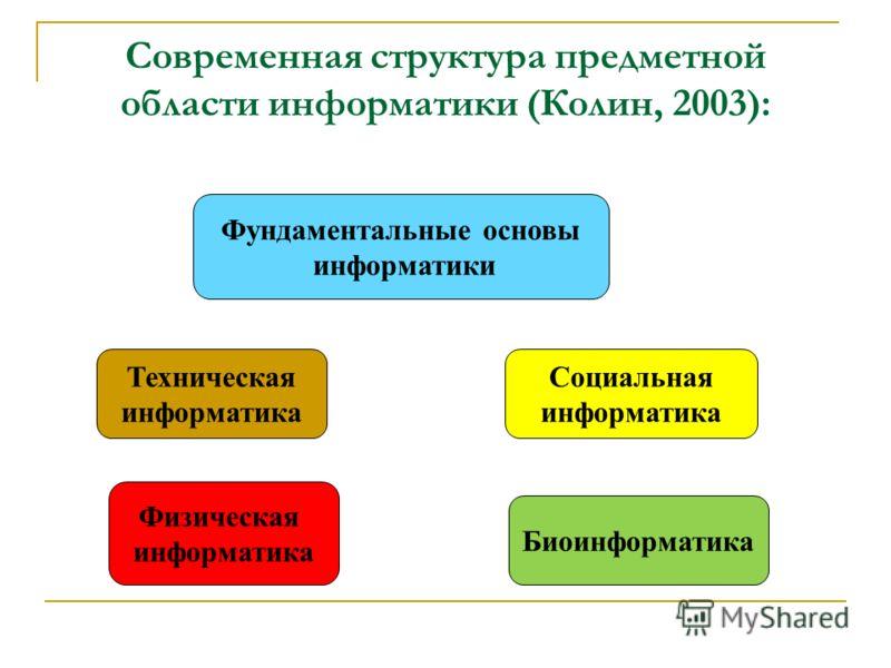 Современная структура предметной области информатики (Колин, 2003): Фундаментальные основы информатики Социальная информатика Физическая информатика Биоинформатика Техническая информатика