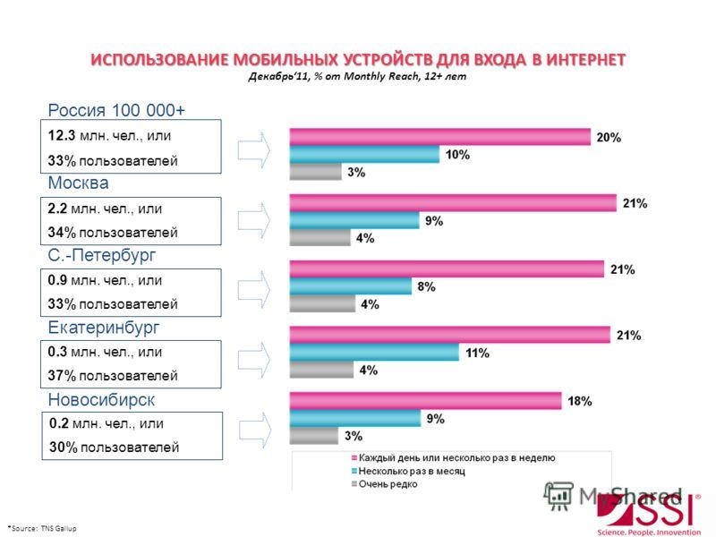 ИСПОЛЬЗОВАНИЕ МОБИЛЬНЫХ УСТРОЙСТВ ДЛЯ ВХОДА В ИНТЕРНЕТ ИСПОЛЬЗОВАНИЕ МОБИЛЬНЫХ УСТРОЙСТВ ДЛЯ ВХОДА В ИНТЕРНЕТ Декабрь11, % от Monthly Reach, 12+ лет 0.9 млн. чел., или 33% пользователей С.-Петербург 2.2 млн. чел., или 34% пользователей Москва 12.3 мл