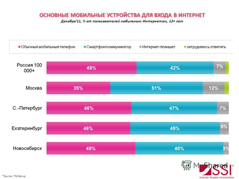 ОСНОВНЫЕ МОБИЛЬНЫЕ УСТРОЙСТВА ДЛЯ ВХОДА В ИНТЕРНЕТ ОСНОВНЫЕ МОБИЛЬНЫЕ УСТРОЙСТВА ДЛЯ ВХОДА В ИНТЕРНЕТ Декабрь11, % от пользователей мобильным Интернетом, 12+ лет *Source: TNS Gallup