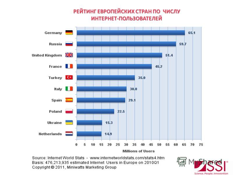 РЕЙТИНГ ЕВРОПЕЙСКИХ СТРАН ПО ЧИСЛУ ИНТЕРНЕТ-ПОЛЬЗОВАТЕЛЕЙ