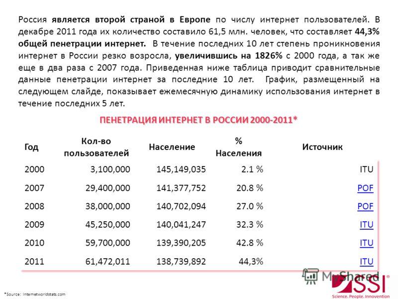 Россия является второй страной в Европе по числу интернет пользователей. В декабре 2011 года их количество составило 61,5 млн. человек, что составляет 44,3% общей пенетрации интернет. В течение последних 10 лет степень проникновения интернет в России