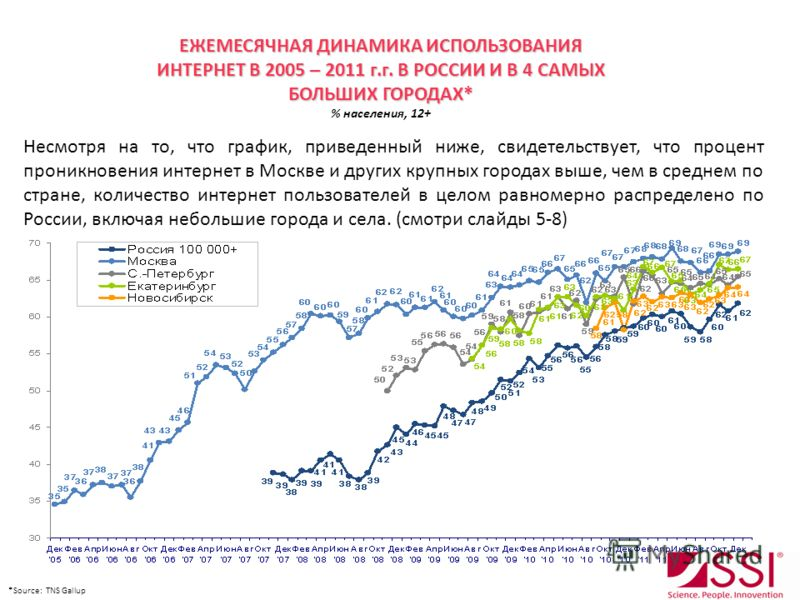 ЕЖЕМЕСЯЧНАЯ ДИНАМИКА ИСПОЛЬЗОВАНИЯ ИНТЕРНЕТ В 2005 – 2011 г.г. В РОССИИ И В 4 САМЫХ БОЛЬШИХ ГОРОДАХ* % населения, 12+ Несмотря на то, что график, приведенный ниже, свидетельствует, что процент проникновения интернет в Москве и других крупных городах