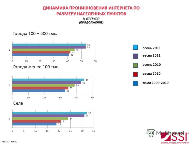 Города 100 – 500 тыс. Города менее 100 тыс. Села осень 2011 весна 2011 осень 2010 весна 2010 зима 2009-2010 *Source: fom.ru ДИНАМИКА ПРОНИКНОВЕНИЯ ИНТЕРНЕТА ПО РАЗМЕРУ НАСЕЛЕННЫХ ПУНКТОВ % ОТ ГРУПП (ПРОДОЛЖЕНИЕ)