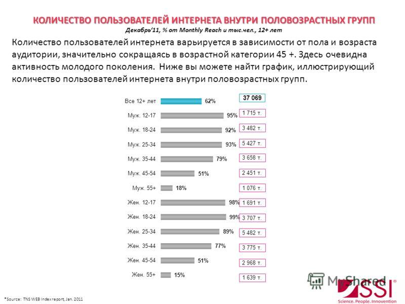 КОЛИЧЕСТВО ПОЛЬЗОВАТЕЛЕЙ ИНТЕРНЕТА ВНУТРИ ПОЛОВОЗРАСТНЫХ ГРУПП КОЛИЧЕСТВО ПОЛЬЗОВАТЕЛЕЙ ИНТЕРНЕТА ВНУТРИ ПОЛОВОЗРАСТНЫХ ГРУПП Декабрь11, % от Monthly Reach и тыс.чел., 12+ лет Количество пользователей интернета варьируется в зависимости от пола и воз