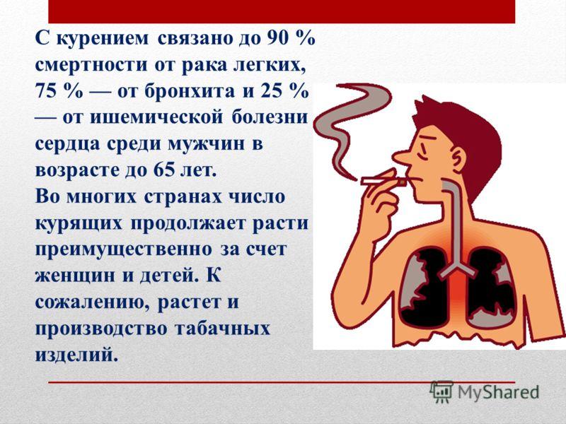 С курением связано до 90 % смертности от рака легких, 75 % от бронхита и 25 % от ишемической болезни сердца среди мужчин в возрасте до 65 лет. Во многих странах число курящих продолжает расти преимущественно за счет женщин и детей. К сожалению, расте