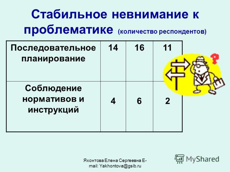 Яхонтова Елена Сергеевна E- mail: Yakhontova@gsib.ru Стабильное невнимание к проблематике (количество респондентов) Последовательное планирование 141611 Соблюдение нормативов и инструкций 462