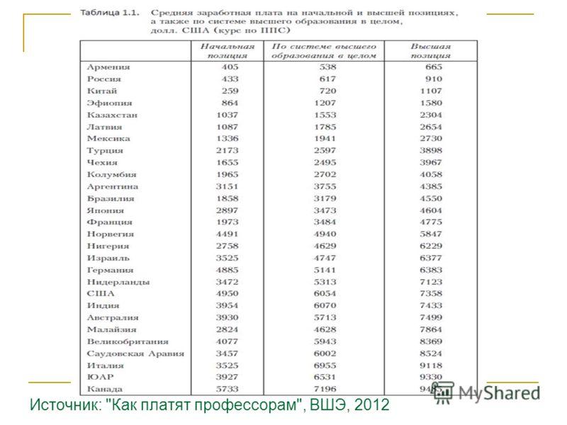 Источник: Как платят профессорам, ВШЭ, 2012