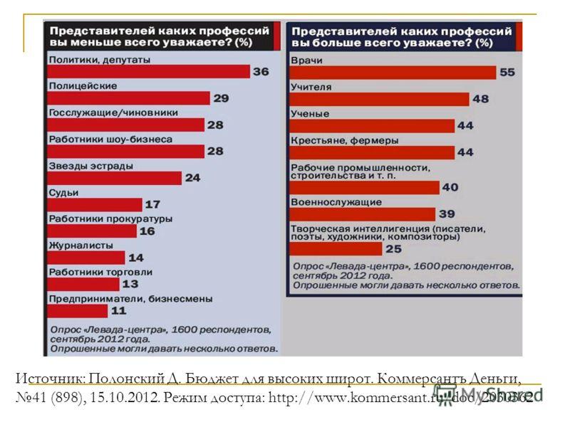 Источник: Полонский Д. Бюджет для высоких широт. Коммерсантъ Деньги, 41 (898), 15.10.2012. Режим доступа: http://www.kommersant.ru/doc/2030362